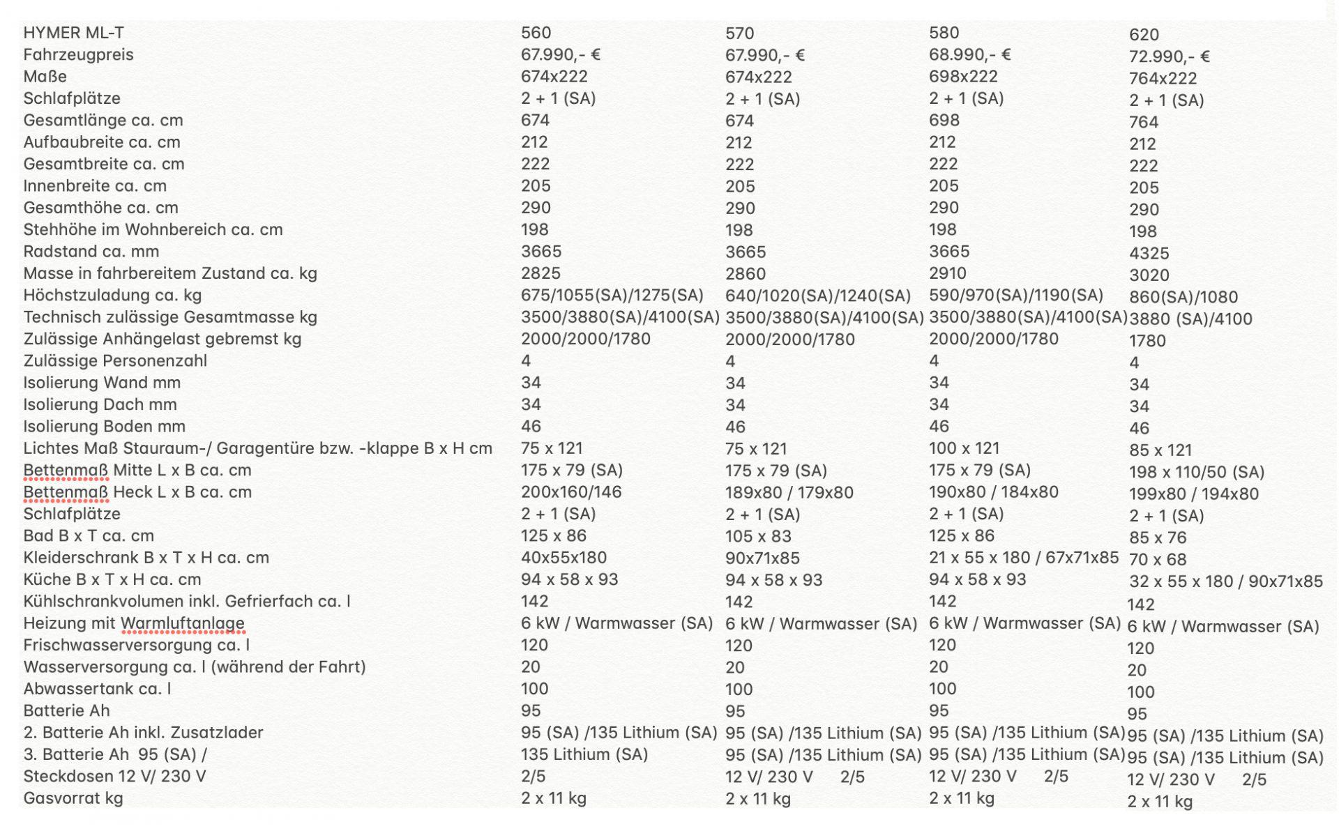 Masse Hymer ML-T im Vergleich