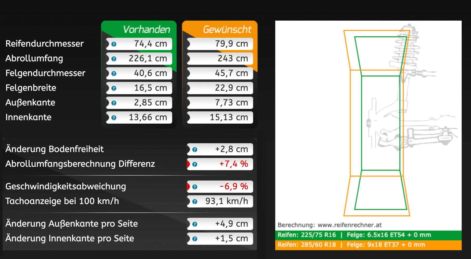 Vergleich Sprinter Originalbereifung 225/75 R16 gegen 285/60 R18
